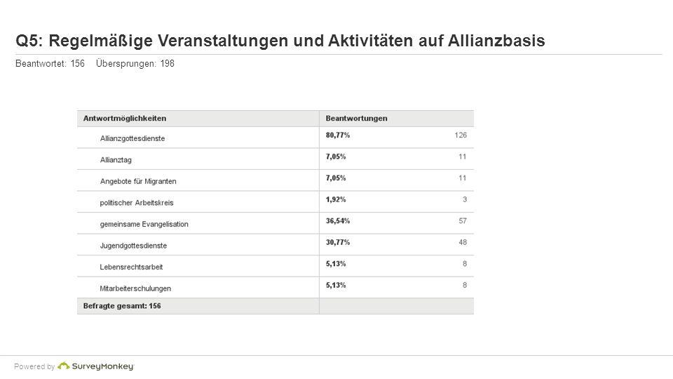 Q5: Regelmäßige Veranstaltungen und Aktivitäten auf Allianzbasis Beantwortet: 156 Übersprungen: 198