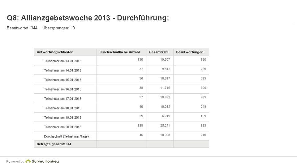 Q8: Allianzgebetswoche 2013 - Durchführung: Beantwortet: 344 Übersprungen: 10