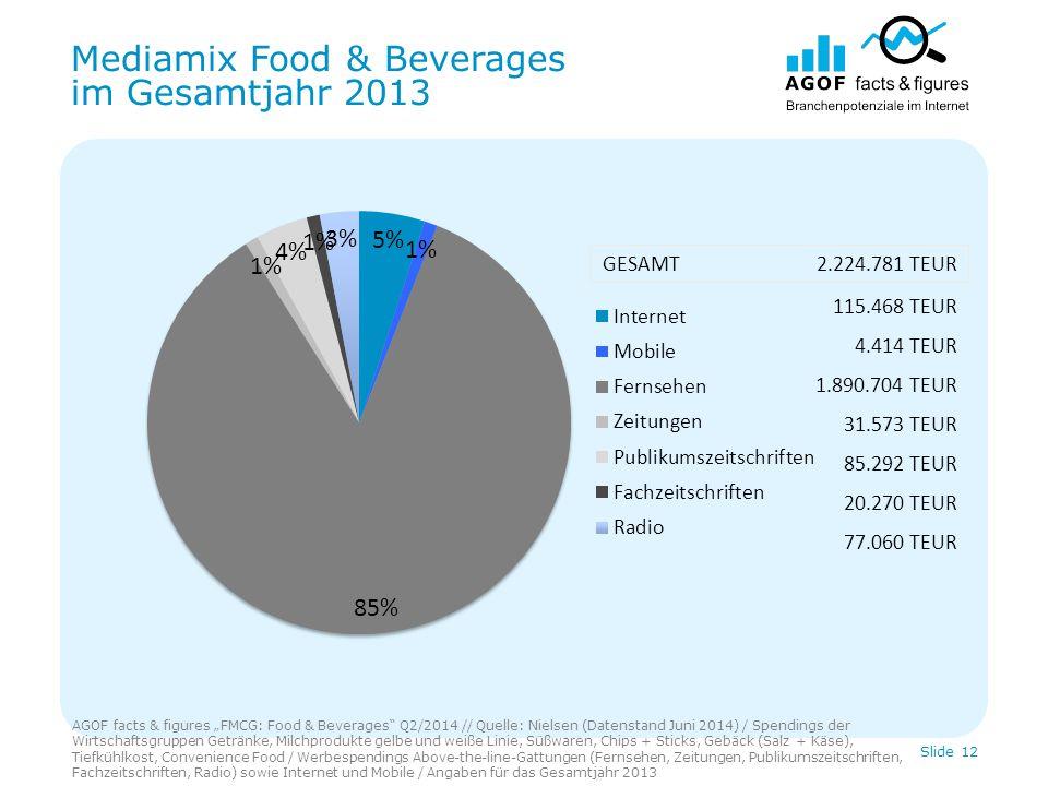 """Mediamix Food & Beverages im Gesamtjahr 2013 AGOF facts & figures """"FMCG: Food & Beverages Q2/2014 // Quelle: Nielsen (Datenstand Juni 2014) / Spendings der Wirtschaftsgruppen Getränke, Milchprodukte gelbe und weiße Linie, Süßwaren, Chips + Sticks, Gebäck (Salz + Käse), Tiefkühlkost, Convenience Food / Werbespendings Above-the-line-Gattungen (Fernsehen, Zeitungen, Publikumszeitschriften, Fachzeitschriften, Radio) sowie Internet und Mobile / Angaben für das Gesamtjahr 2013 Slide 12 115.468 TEUR 4.414 TEUR 1.890.704 TEUR 31.573 TEUR 85.292 TEUR 20.270 TEUR 77.060 TEUR GESAMT 2.224.781 TEUR"""