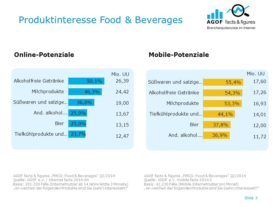 "Produktinteresse Food & Beverages Slide 3 Online-PotenzialeMobile-Potenziale AGOF facts & figures ""FMCG: Food & Beverages Q2/2014 Quelle: AGOF e.V."