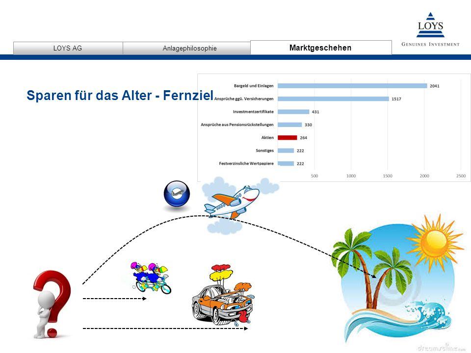 12/04/2007 10 AnlagephilosophieMarktgeschehen LOYS AG Marktgeschehen Sparen für das Alter - Fernziel