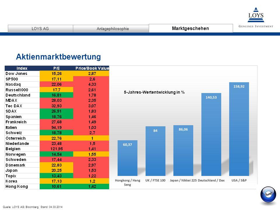 12/04/2007 11 AnlagephilosophieMarktgeschehen LOYS AG Aktienmarktbewertung 5-Jahres-Wertentwicklung in % Marktgeschehen Quelle: LOYS AG; Bloomberg; Stand: 04.03.2014