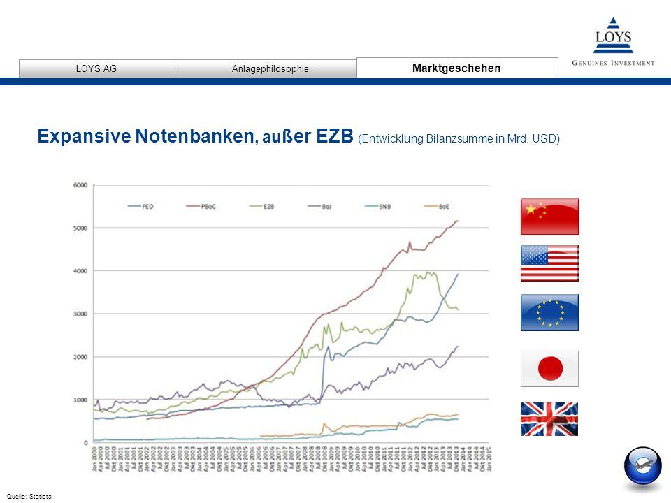 12/04/2007 12 AnlagephilosophieMarktgeschehen LOYS AG Quelle: Statista Expansive Notenbanken, au ßer EZB (Entwicklung Bilanzsumme in Mrd.