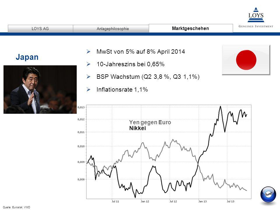 12/04/2007 15 AnlagephilosophieMarktgeschehen LOYS AG Yen gegen Euro Nikkei  MwSt von 5% auf 8% April 2014  10-Jahreszins bei 0,65%  BSP Wachstum (Q2 3,8 %, Q3 1,1%)  Inflationsrate 1,1% Quelle: Eurostat, VWD Japan Marktgeschehen