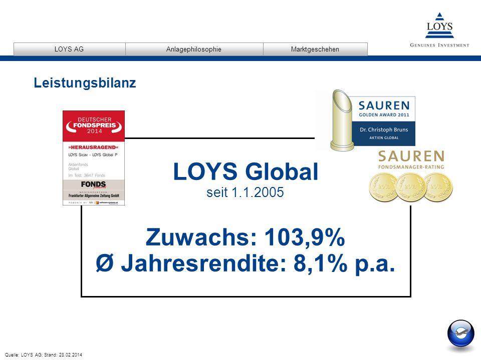 12/04/2007 17 AnlagephilosophieMarktgeschehen LOYS AG Quelle: LOYS AG; Stand: 28.02.2014 Leistungsbilanz LOYS Global seit 1.1.2005 Zuwachs: 103,9% Ø Jahresrendite: 8,1% p.a.