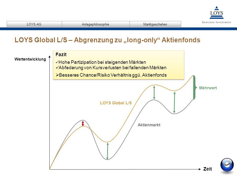 """12/04/2007 18 AnlagephilosophieMarktgeschehen LOYS AG LOYS Global L/S – Abgrenzung zu """"long-only Aktienfonds Fazit Hohe Partizipation bei steigenden Märkten Abfederung von Kursverlusten bei fallenden Märkten  Besseres Chance/Risiko Verhältnis ggü."""
