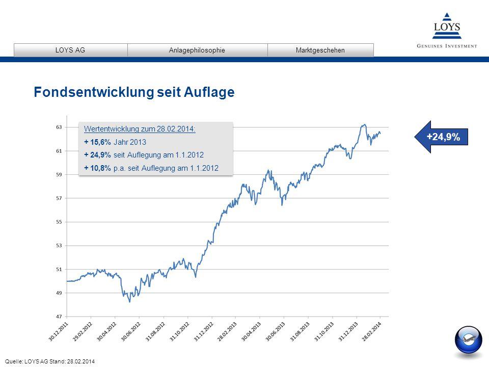 12/04/2007 19 AnlagephilosophieMarktgeschehen LOYS AG Fondsentwicklung seit Auflage Quelle: LOYS AG Stand: 28.02.2014 +24,9% Wertentwicklung zum 28.02.2014: + 15,6% Jahr 2013 + 24,9% seit Auflegung am 1.1.2012 + 10,8% p.a.