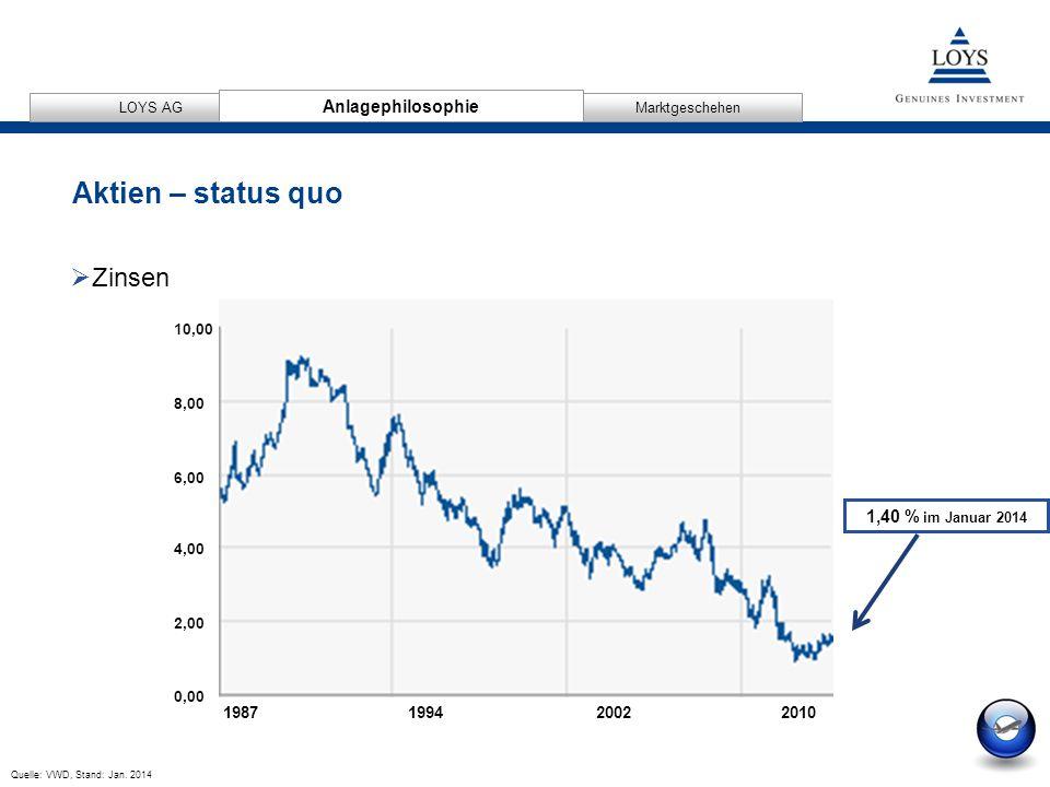 12/04/2007 4 AnlagephilosophieMarktgeschehen LOYS AG Aktien – status quo Anlagephilosophie 1,40 % im Januar 2014 0,00 2,00 4,00 6,00 8,00 10,00 1987 1994 2002 2010 Quelle: VWD, Stand: Jan.