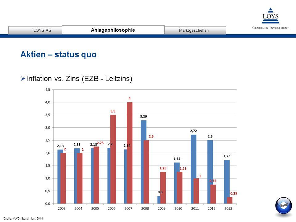 12/04/2007 5 AnlagephilosophieMarktgeschehen LOYS AG Aktien – status quo Anlagephilosophie Quelle: VWD, Stand: Jan.