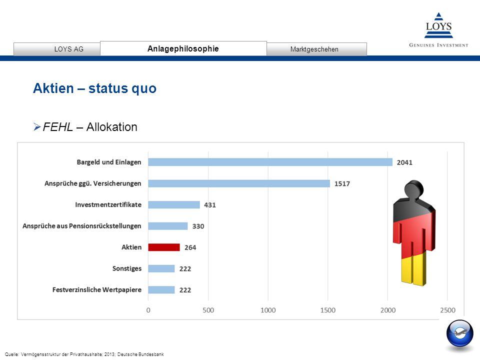 12/04/2007 6 AnlagephilosophieMarktgeschehen LOYS AG Aktien – status quo Anlagephilosophie  FEHL – Allokation Quelle: Vermögensstruktur der Privathaushalte; 2013; Deutsche Bundesbank