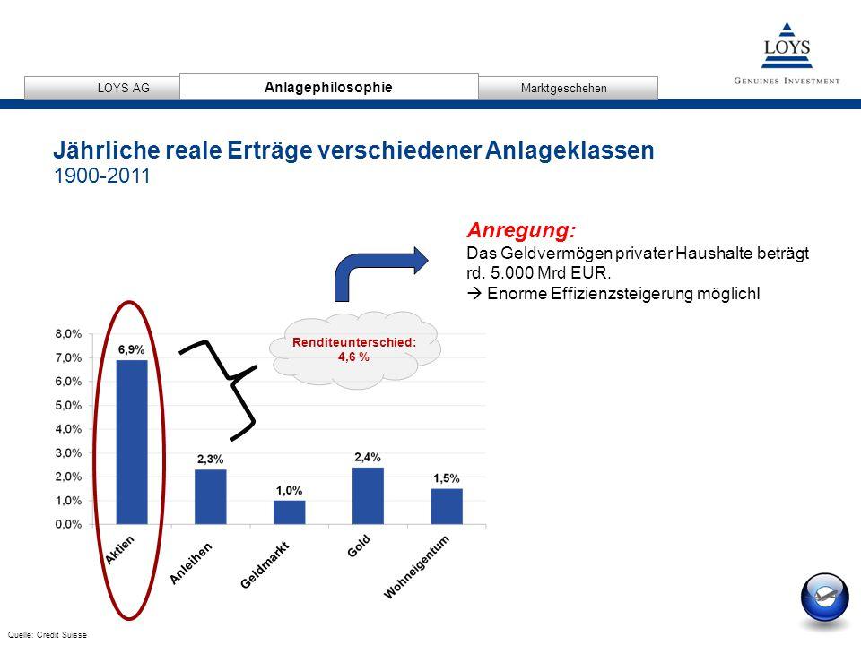 12/04/2007 9 AnlagephilosophieMarktgeschehen LOYS AG Anleihen Geldmarkt Jährliche reale Erträge verschiedener Anlageklassen 1900-2011 Renditeunterschied: 4,6 % Anregung: Das Geldvermögen privater Haushalte beträgt rd.
