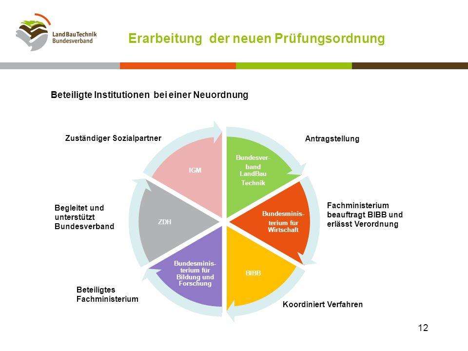Erarbeitung der neuen Prüfungsordnung Beteiligte Institutionen bei einer Neuordnung Bundesver- band LandBau Technik Bundesminis- terium für Wirtschaft