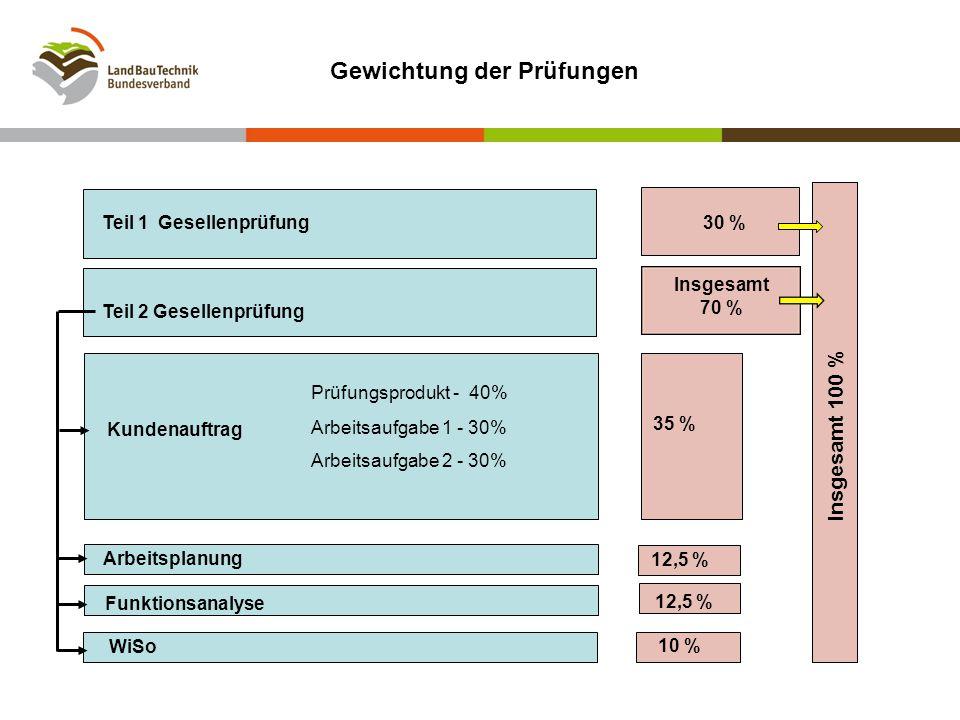 35 % Kundenauftrag Arbeitsplanung Funktionsanalyse WiSo Insgesamt 70 % Insgesamt 100 % Teil 1 Gesellenprüfung Teil 2 Gesellenprüfung Gewichtung der Pr