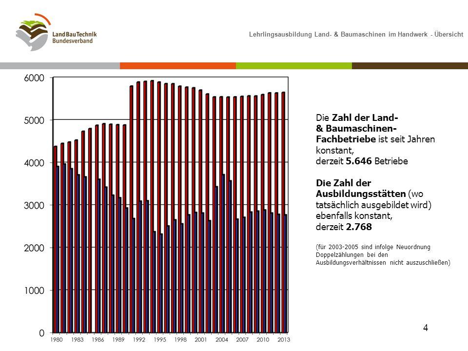 Lehrlingsausbildung Land- & Baumaschinen im Handwerk - Übersicht Die Zahl der Land- & Baumaschinen- Fachbetriebe ist seit Jahren konstant, derzeit 5.6