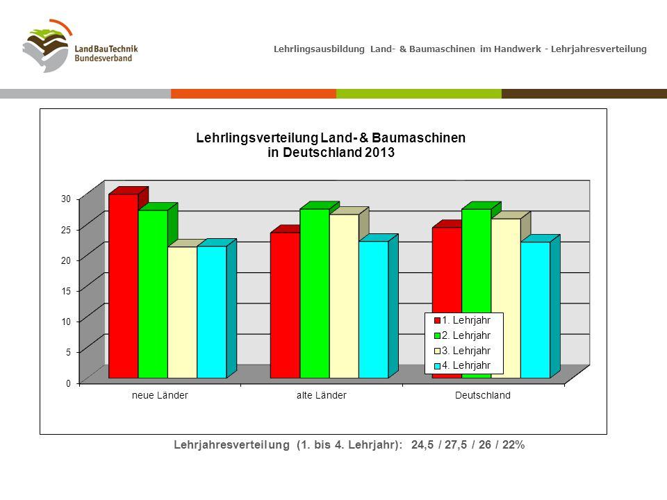 Lehrlingsausbildung Land- & Baumaschinen im Handwerk - Lehrjahresverteilung Lehrjahresverteilung (1. bis 4. Lehrjahr): 24,5 / 27,5 / 26 / 22%