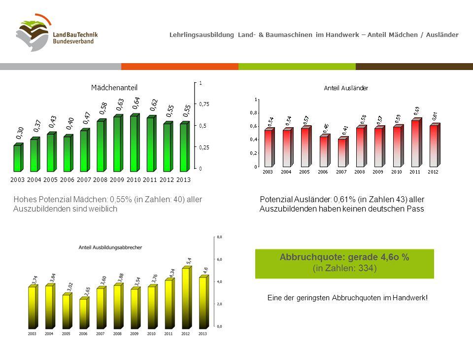 Lehrlingsausbildung Land- & Baumaschinen im Handwerk – Anteil Mädchen / Ausländer Hohes Potenzial Mädchen: 0,55% (in Zahlen: 40) aller Auszubildenden