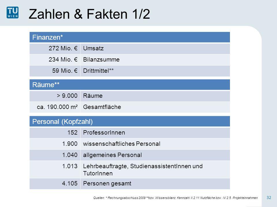 Zahlen & Fakten 1/2 Finanzen* 272 Mio. €Umsatz 234 Mio. €Bilanzsumme 59 Mio. €Drittmittel** Räume** > 9.000Räume ca. 190.000 m²Gesamtfläche Personal (