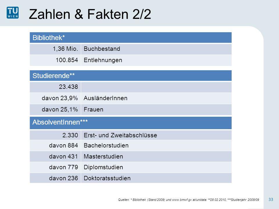 Zahlen & Fakten 2/2 Bibliothek* 1,36 Mio.Buchbestand 100.854Entlehnungen Studierende** 23.438 davon 23,9%AusländerInnen davon 25,1%Frauen AbsolventInnen*** 2.330Erst- und Zweitabschlüsse davon 884Bachelorstudien davon 431Masterstudien davon 779Diplomstudien davon 236Doktoratsstudien 33 Quellen: * Bibliothek (Stand 2009) und www.bmwf.gv.at/unidata: **28.02.2010, ***Studienjahr 2008/09