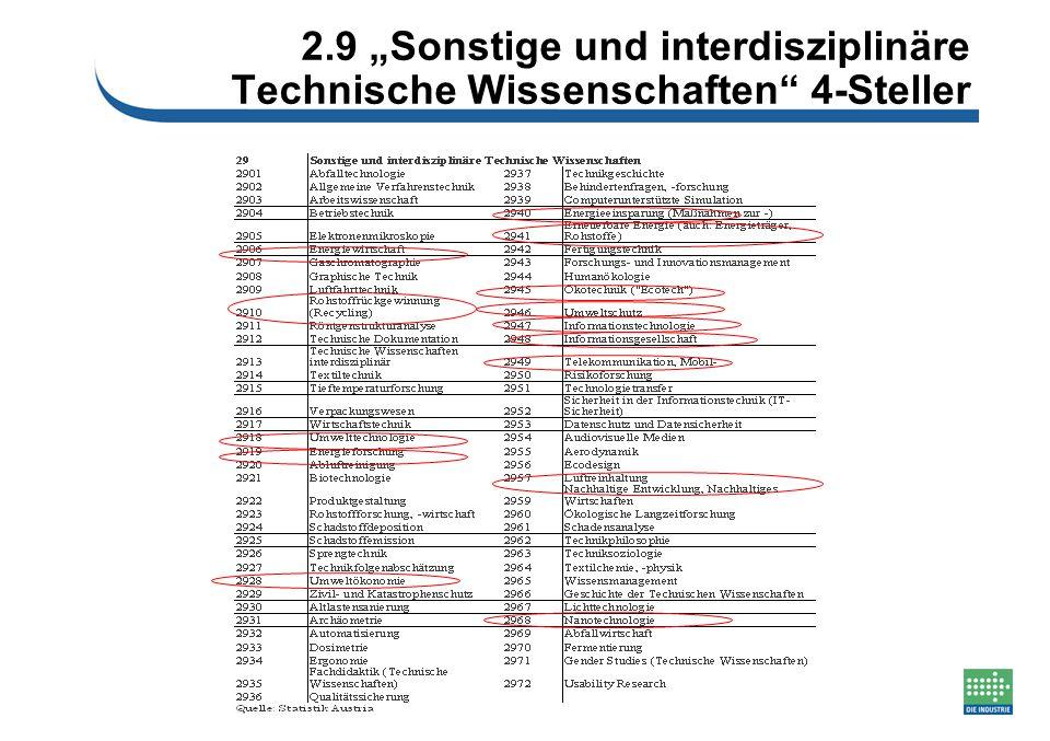 """2.9 """"Sonstige und interdisziplinäre Technische Wissenschaften"""" 4-Steller"""