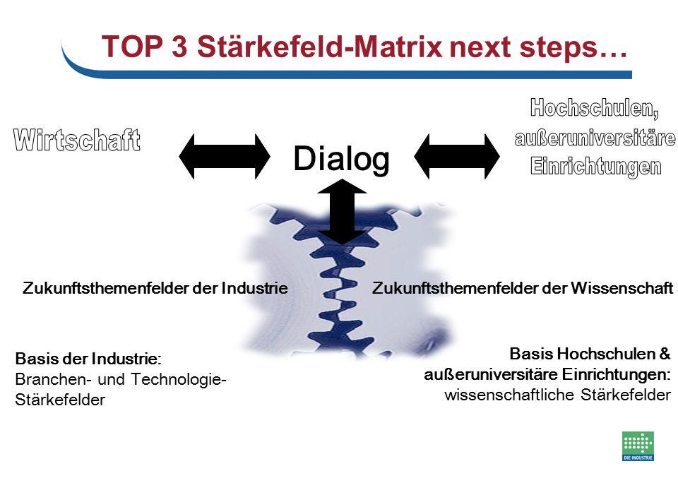 Dialog Zukunftsthemenfelder der IndustrieZukunftsthemenfelder der Wissenschaft Basis der Industrie: Branchen- und Technologie- Stärkefelder Basis Hoch