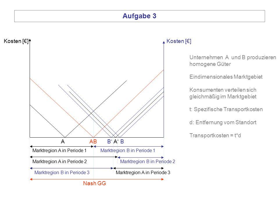 Unternehmen A und B produzieren homogene Güter Eindimensionales Marktgebiet Konsumenten verteilen sich gleichmäßig im Marktgebiet t: Spezifische Trans