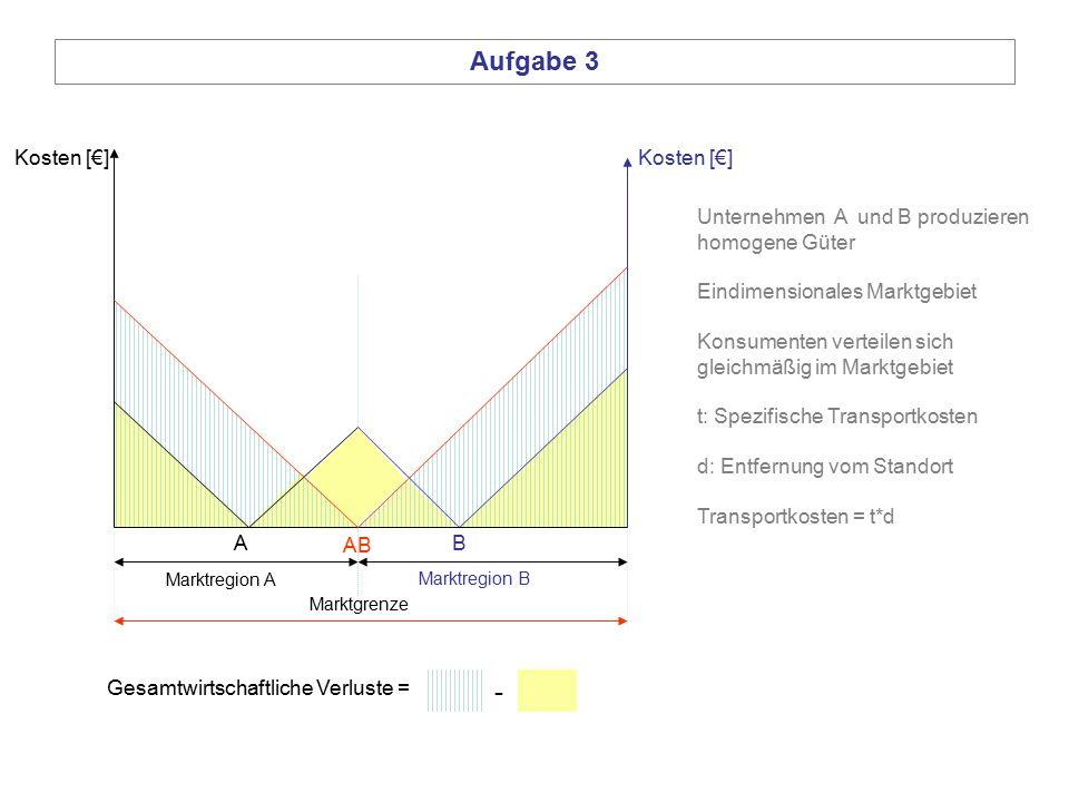 A Aufgabe 3 Kosten [€] Marktregion A Marktregion B B Marktgrenze AB Gesamtwirtschaftliche Verluste = - Unternehmen A und B produzieren homogene Güter