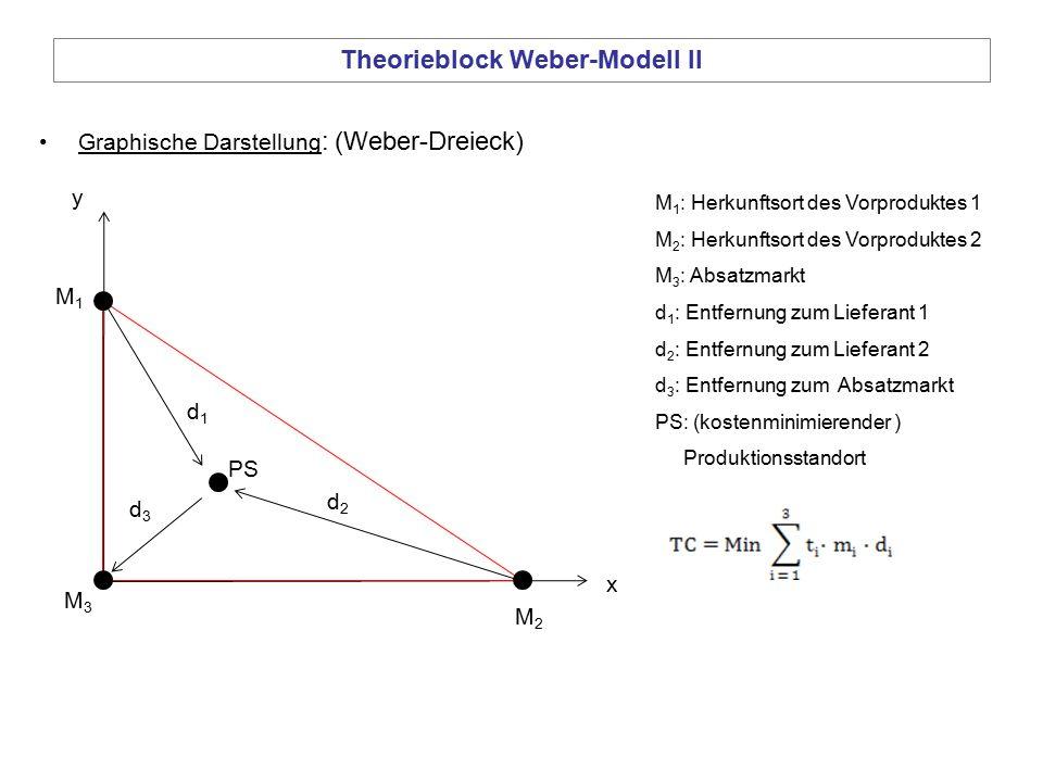 Theorieblock Weber-Modell II Graphische Darstellung : (Weber-Dreieck) M2M2 M1M1 M3M3 d1d1 d3d3 d2d2 PS M 1 : Herkunftsort des Vorproduktes 1 M 2 : Her