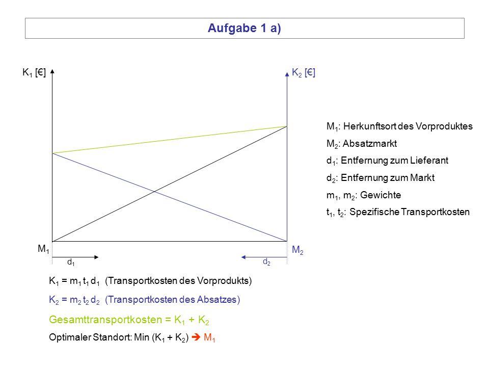 M 1 : Herkunftsort des Vorproduktes M 2 : Absatzmarkt d 1 : Entfernung zum Lieferant d 2 : Entfernung zum Markt m 1, m 2 : Gewichte t 1, t 2 : Spezifi