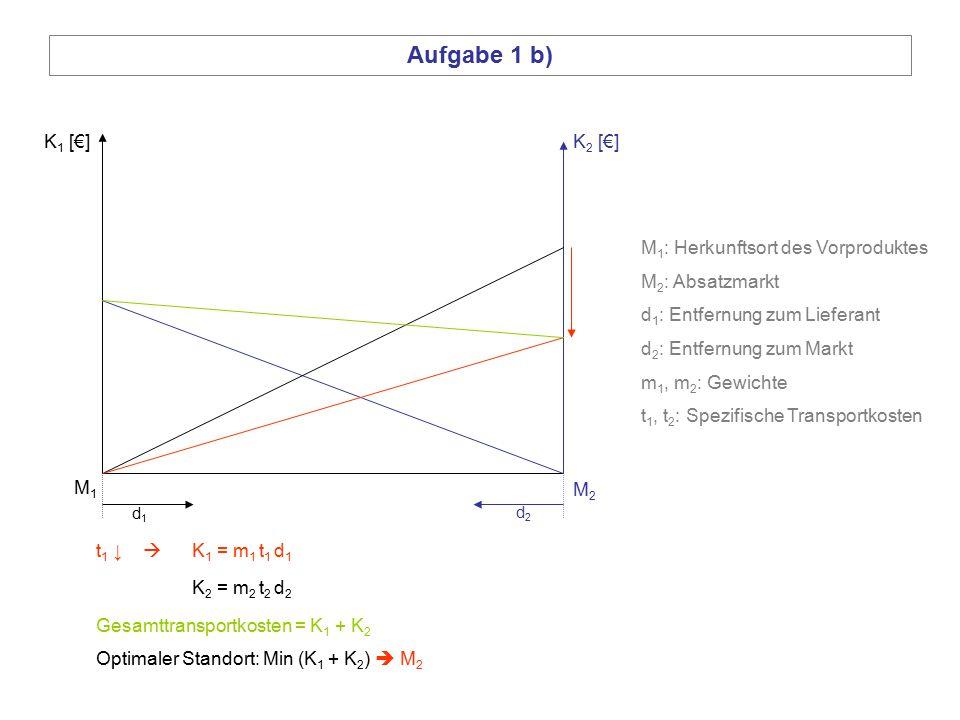 Aufgabe 1 b) K 2 [€]K 1 [€] Optimaler Standort: Min (K 1 + K 2 )  M 2 t 1 ↓  K 1 = m 1 t 1 d 1 K 2 = m 2 t 2 d 2 Gesamttransportkosten = K 1 + K 2 d