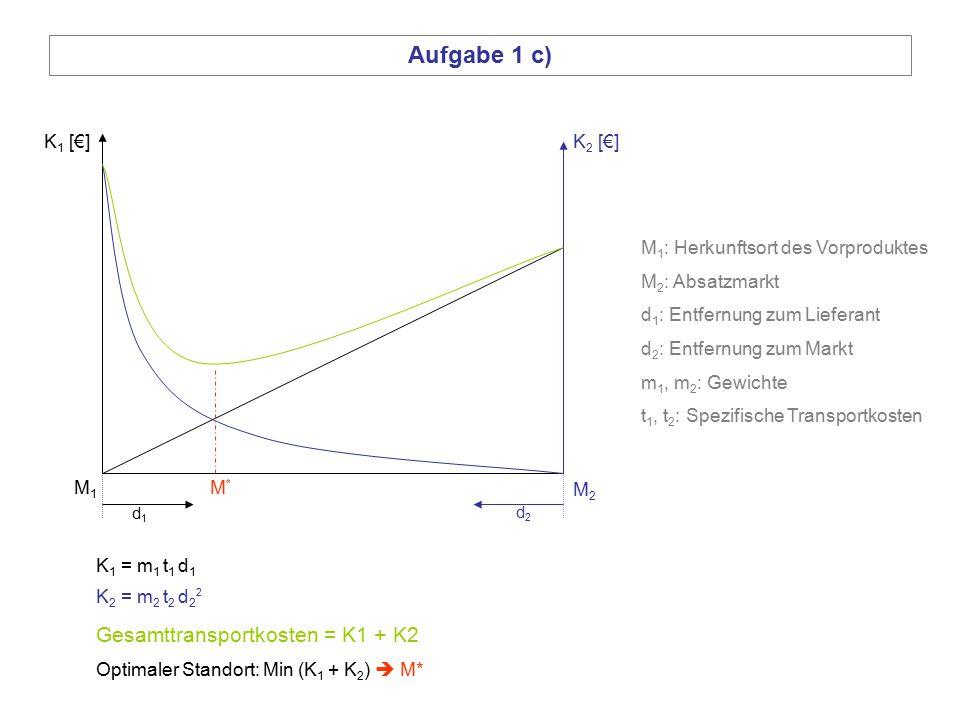 M1M1 M2M2 Aufgabe 1 c) K 2 [€]K 1 [€] K 1 = m 1 t 1 d 1 K 2 = m 2 t 2 d 2 2 M*M* d1d1 d2d2 M 1 : Herkunftsort des Vorproduktes M 2 : Absatzmarkt d 1 :