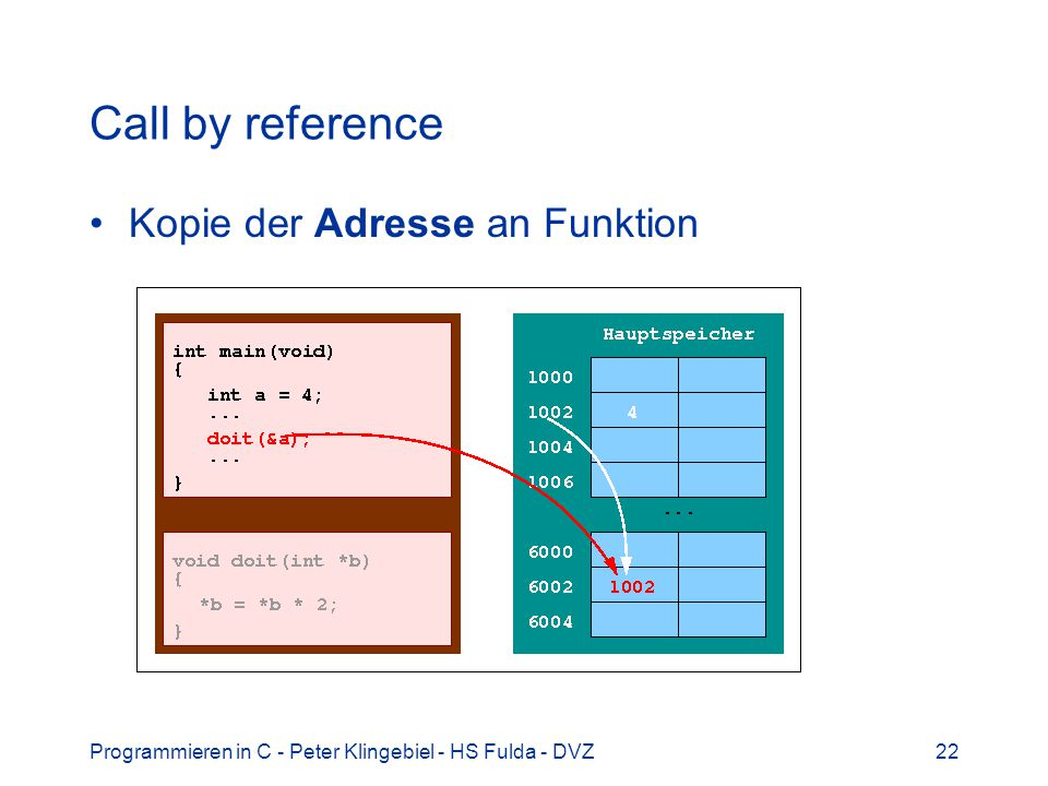 Programmieren in C - Peter Klingebiel - HS Fulda - DVZ22 Call by reference Kopie der Adresse an Funktion
