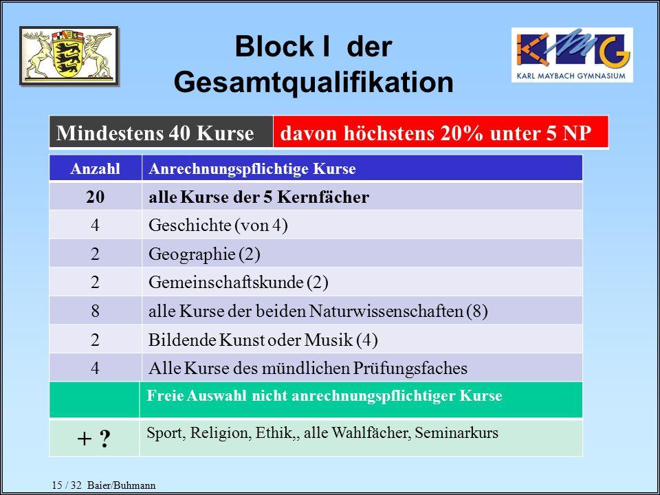 15 / 32 Baier/Buhmann Block I der Gesamtqualifikation AnzahlAnrechnungspflichtige Kurse 20alle Kurse der 5 Kernfächer 4Geschichte (von 4) 2Geographie (2) 2Gemeinschaftskunde (2) 8alle Kurse der beiden Naturwissenschaften (8) 2Bildende Kunst oder Musik (4) 4Alle Kurse des mündlichen Prüfungsfaches Freie Auswahl nicht anrechnungspflichtiger Kurse + .
