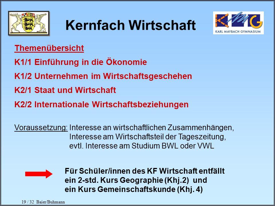 19 / 32 Baier/Buhmann Kernfach Wirtschaft Themenübersicht K1/1 Einführung in die Ökonomie K1/2 Unternehmen im Wirtschaftsgeschehen K2/1 Staat und Wirtschaft K2/2 Internationale Wirtschaftsbeziehungen Voraussetzung: Interesse an wirtschaftlichen Zusammenhängen, Interesse am Wirtschaftsteil der Tageszeitung, evtl.