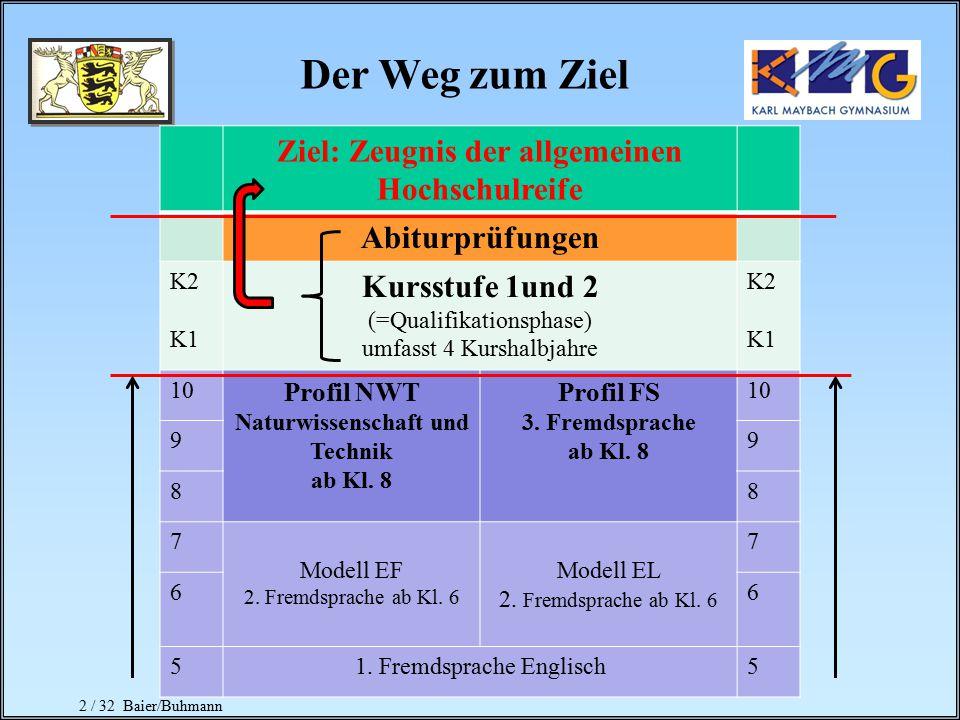 2 / 32 Baier/Buhmann Ziel: Zeugnis der allgemeinen Hochschulreife Abiturprüfungen K2 K1 Kursstufe 1und 2 (=Qualifikationsphase) umfasst 4 Kurshalbjahre K2 K1 10 Profil NWT Naturwissenschaft und Technik ab Kl.