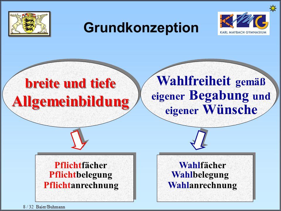 8 / 32 Baier/Buhmann Grundkonzeption Wahlfreiheit gemäß eigener Begabung und eigener Wünsche breite und tiefe Allgemeinbildung Pflichtfächer Pflichtbelegung Wahlfächer Wahlbelegung PflichtanrechnungWahlanrechnung