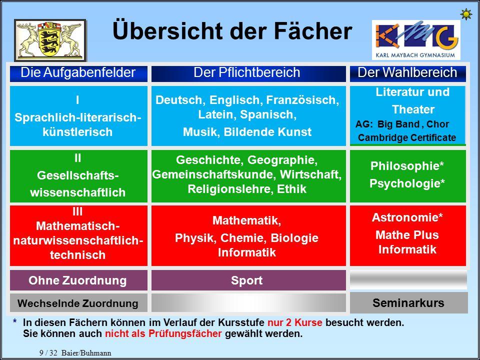 20 / 32 Baier/Buhmann Kernfach Informatik Rahmenbedingungen Belegung nur als 5.