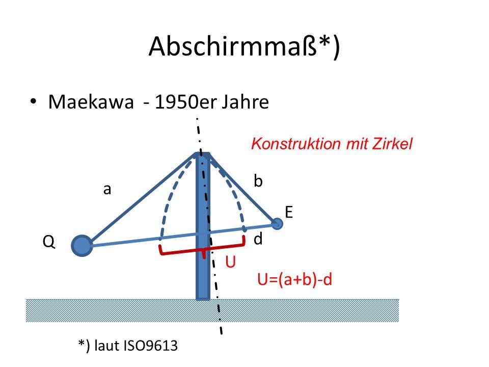 Abschirmmaß*) Maekawa - 1950er Jahre Q E U=(a+b)-d a b Konstruktion mit Zirkel d *) laut ISO9613 U