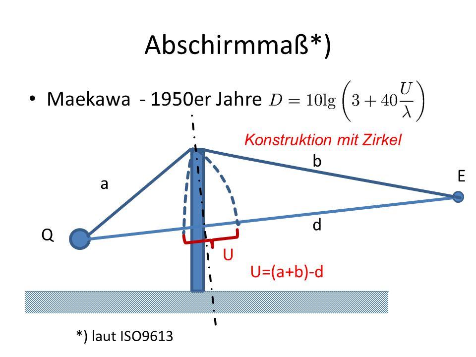 Abschirmmaß*) Maekawa - 1950er Jahre Q E U=(a+b)-d a b d U Konstruktion mit Zirkel *) laut ISO9613