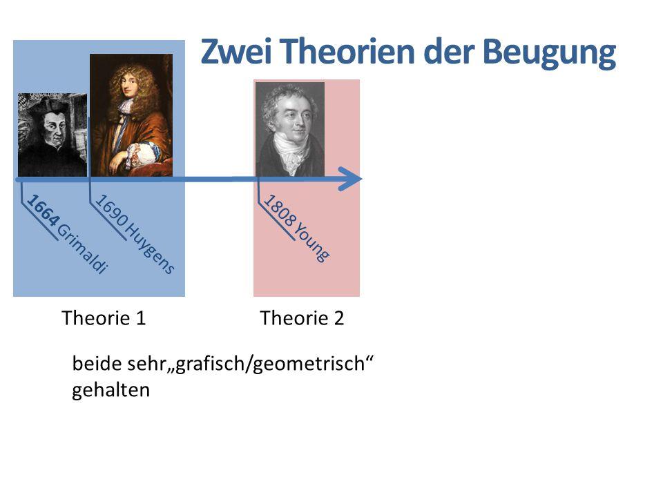 """1664 Grimaldi 1690 Huygens 1808 Young Zwei Theorien der Beugung Theorie 1Theorie 2 beide sehr""""grafisch/geometrisch"""" gehalten"""