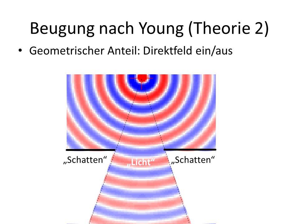 """Beugung nach Young (Theorie 2) Geometrischer Anteil: Direktfeld ein/aus """"Licht"""" """"Schatten"""""""