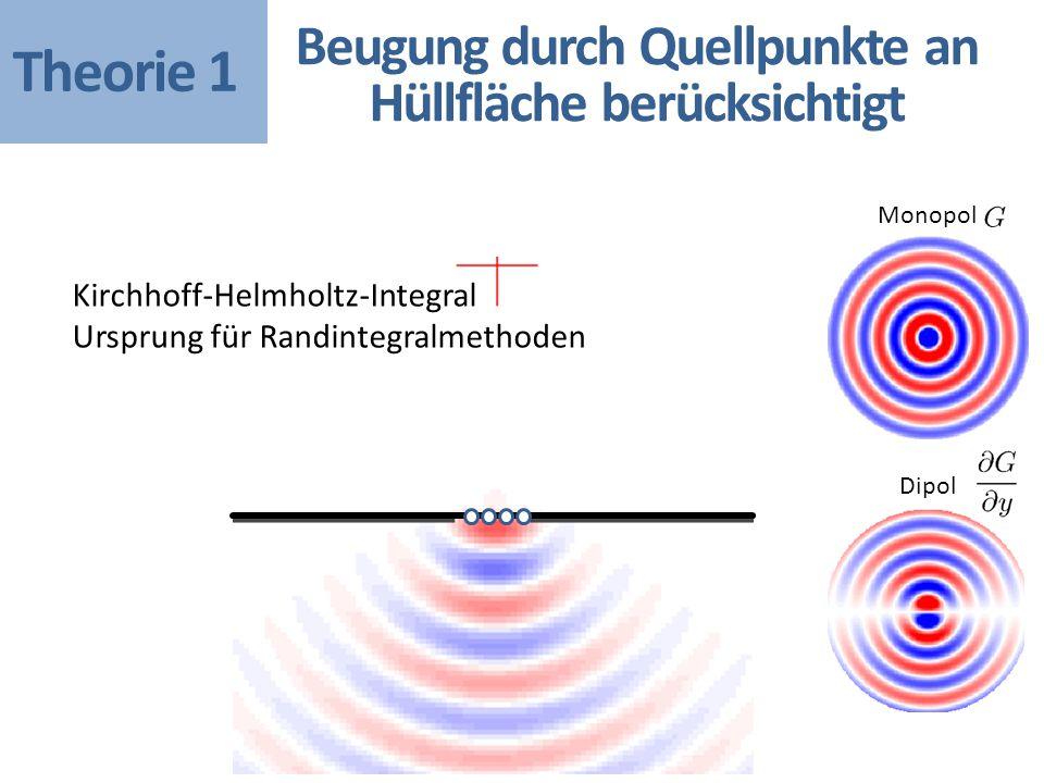 Monopol Dipol Kirchhoff-Helmholtz-Integral Ursprung für Randintegralmethoden Beugung durch Quellpunkte an Hüllfläche berücksichtigt Theorie 1