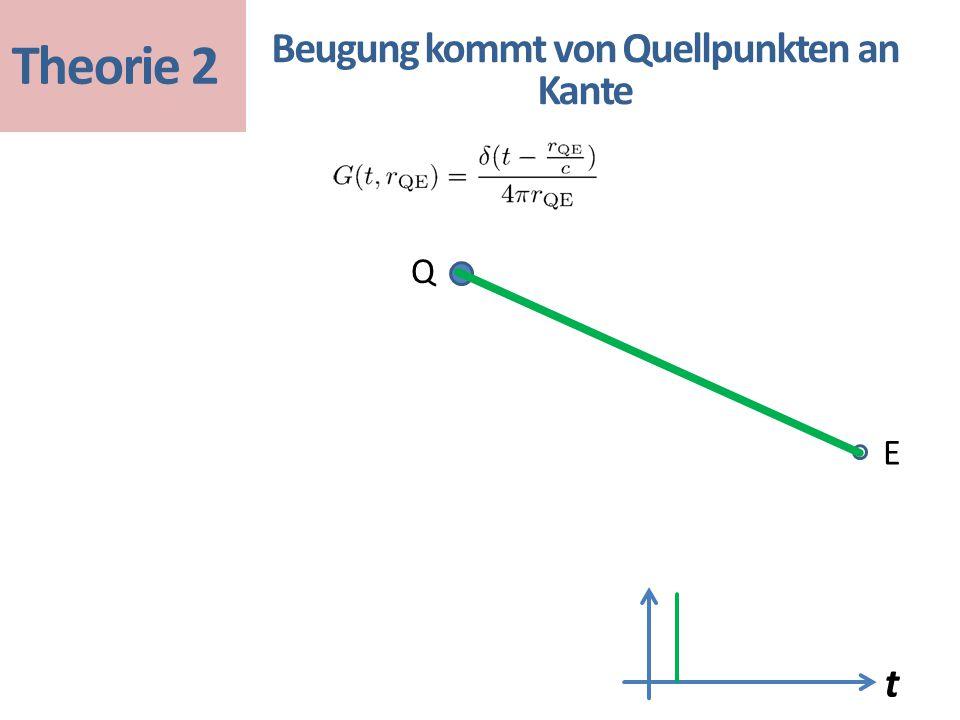 t Beugung kommt von Quellpunkten an Kante Q E Theorie 2