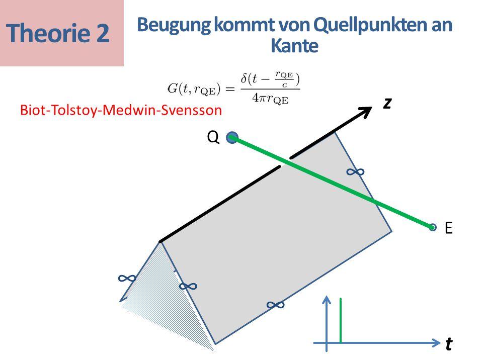 z t Biot-Tolstoy-Medwin-Svensson Beugung kommt von Quellpunkten an Kante ∞ ∞ ∞ ∞ Q E Theorie 2