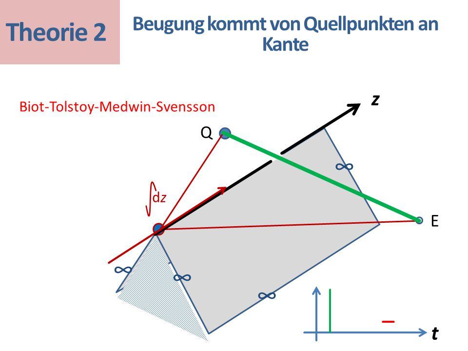 t Biot-Tolstoy-Medwin-Svensson Beugung kommt von Quellpunkten an Kante ∞ ∞ ∞ ∞ Q E dzdz Theorie 2 z