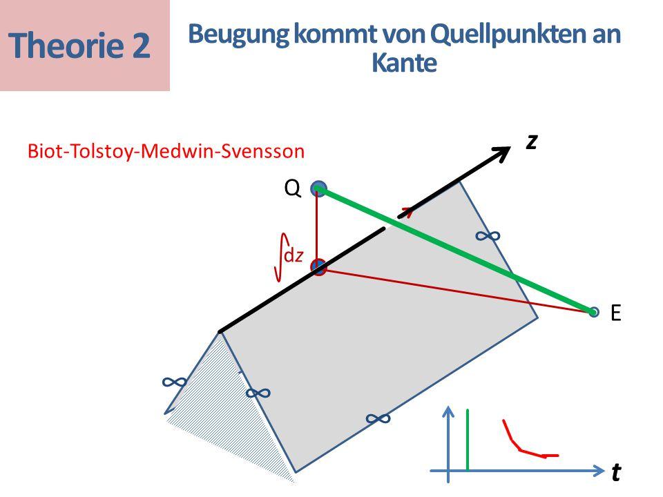 dzdz t Biot-Tolstoy-Medwin-Svensson Beugung kommt von Quellpunkten an Kante ∞ ∞ ∞ ∞ Q E Theorie 2 z
