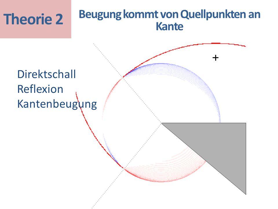 Direktschall Reflexion Kantenbeugung Beugung kommt von Quellpunkten an Kante Theorie 2