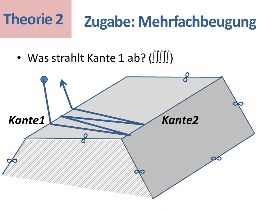 Was strahlt Kante 1 ab? ( ∫∫∫∫∫ ) Zugabe: Mehrfachbeugung Kante2 Kante1 ∞ ∞ ∞ ∞ ∞ ∞ Theorie 2