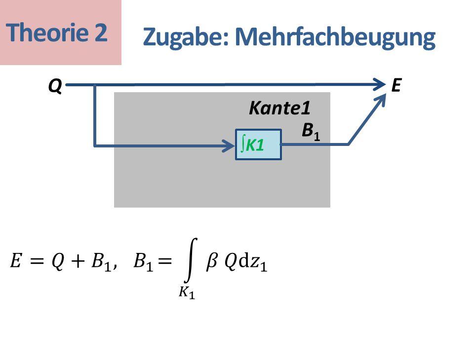 Zugabe: Mehrfachbeugung ∫ K1 Q E Kante1 Theorie 2 B1B1