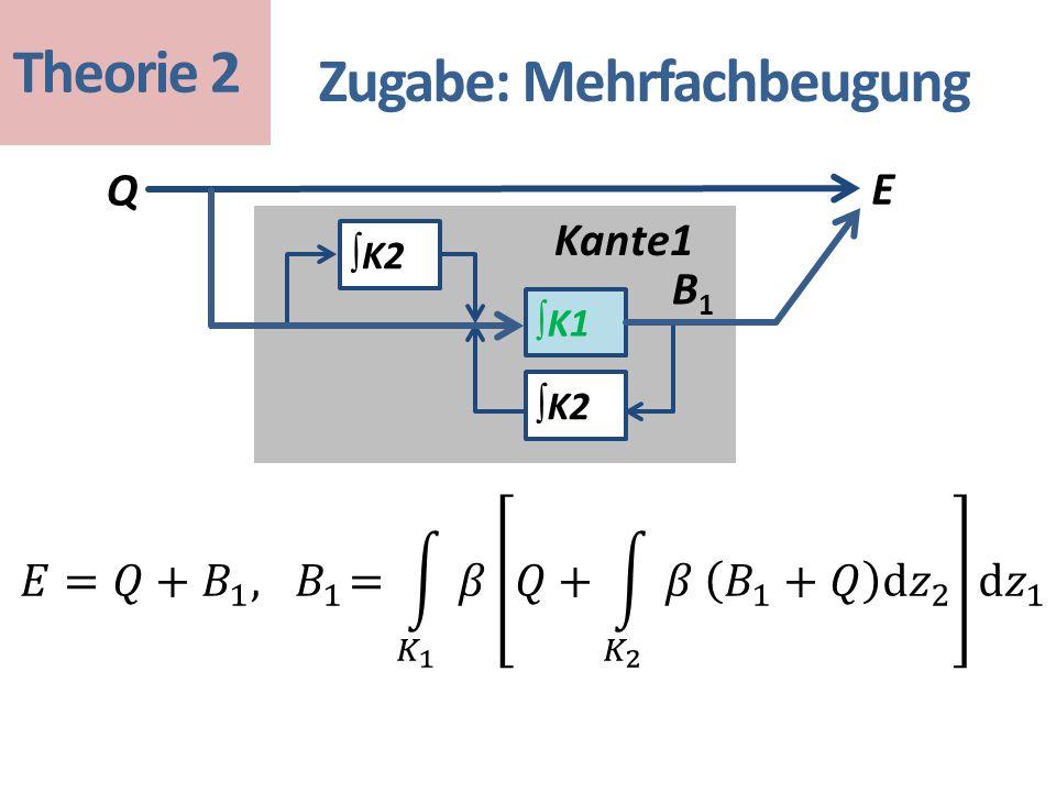 Zugabe: Mehrfachbeugung ∫ K1 ∫ K2 Q E Kante1 Theorie 2 B1B1