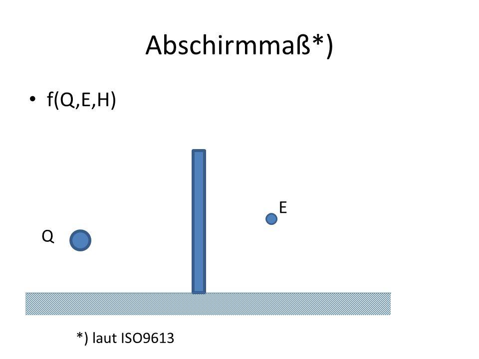 Abschirmmaß*) f(Q,E,H) *) laut ISO9613 Q E